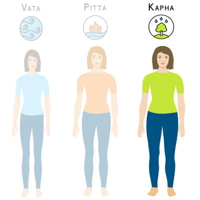 kapha type lichaamstype ayurveda
