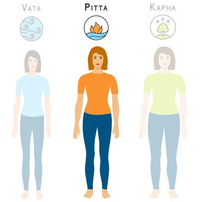 pitta ayurveda kenmerken lichaam
