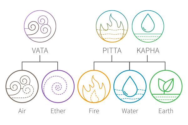 de drie dosha's - vata, pitta, kapha